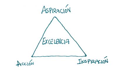 El Triángulo de la Excelencia